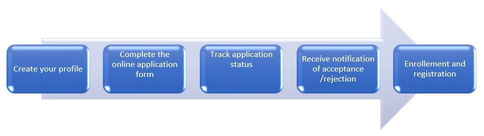 Student admissions process