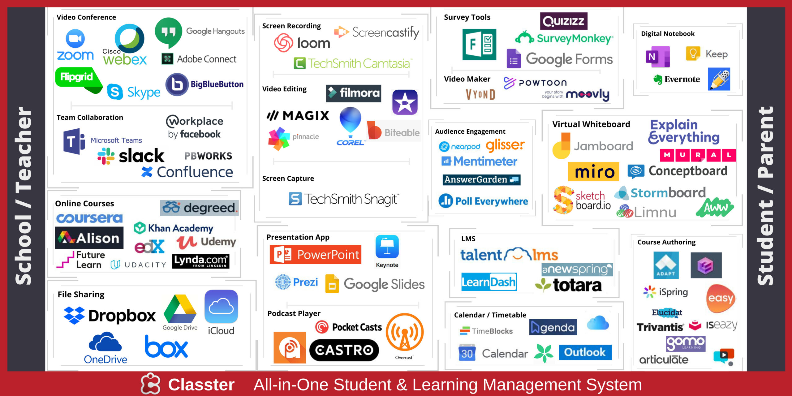 20 Tools for Creating the Digital Classroom   Classter   All in ...